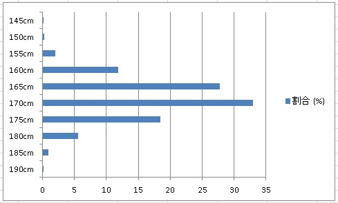 日本人男性の身長分布